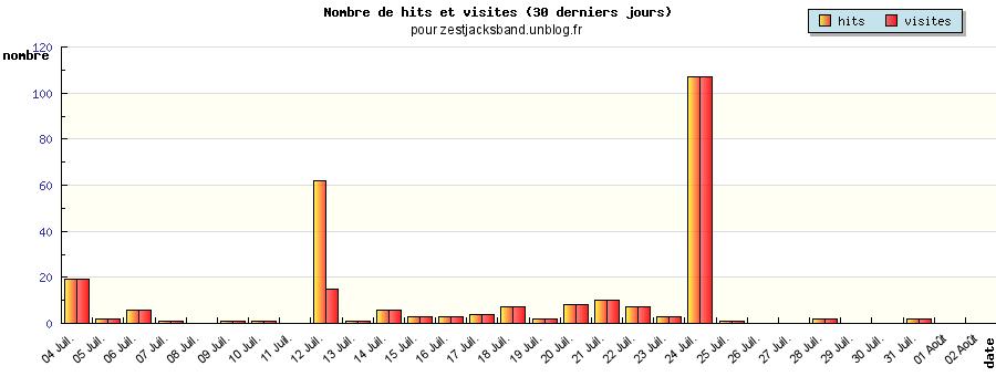 Hits et Visites pour zestjacksband.unblog.fr (janvier-février 2009)